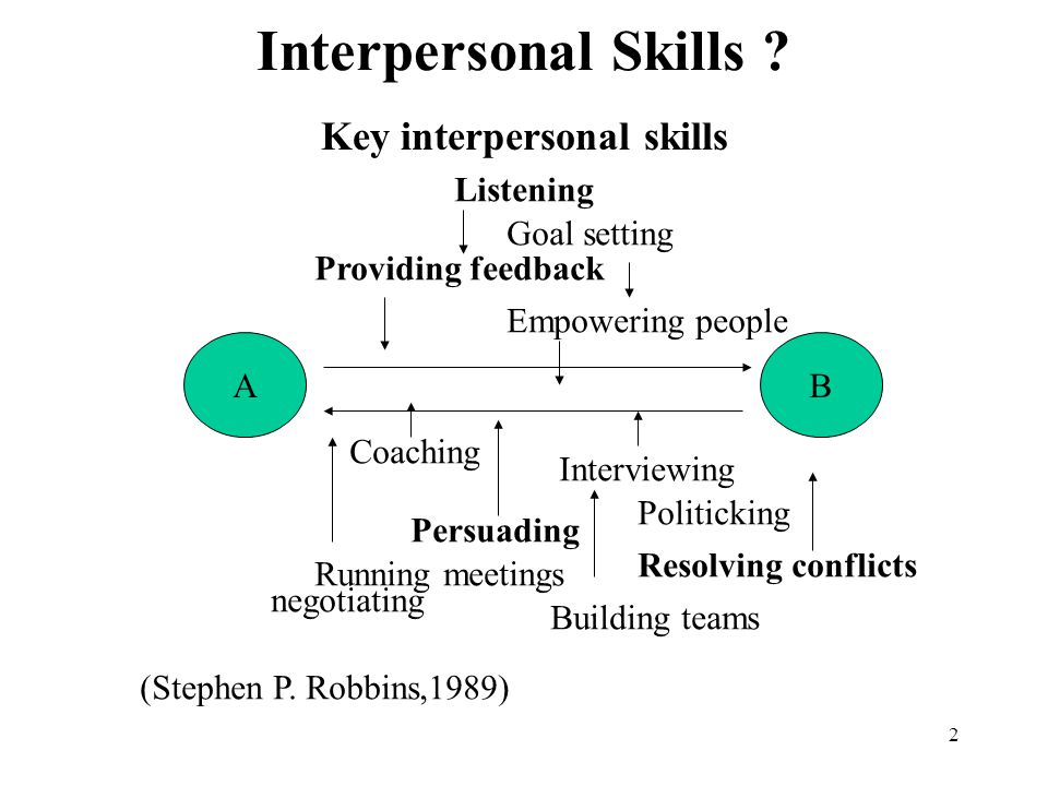 2 Interpersonal Skills .