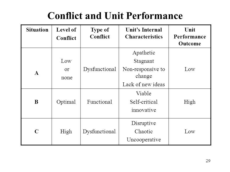 29 Conflict and Unit Performance SituationLevel of Conflict Type of Conflict Unit's Internal Characteristics Unit Performance Outcome A Low or none Dysfunctional Apathetic Stagnant Non-responsive to change Lack of new ideas Low BOptimalFunctional Viable Self-critical innovative High C Dysfunctional Disruptive Chaotic Uncooperative Low