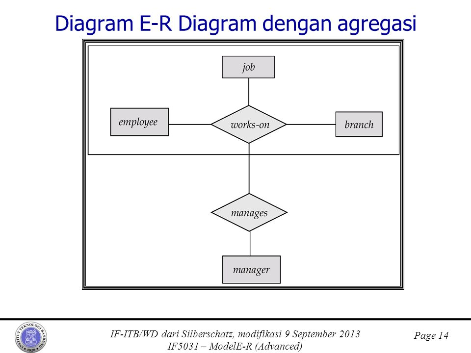 IF-ITB/WD dari Silberschatz, modifikasi 9 September 2013 IF5031 – ModelE-R (Advanced) Page 14 Diagram E-R Diagram dengan agregasi