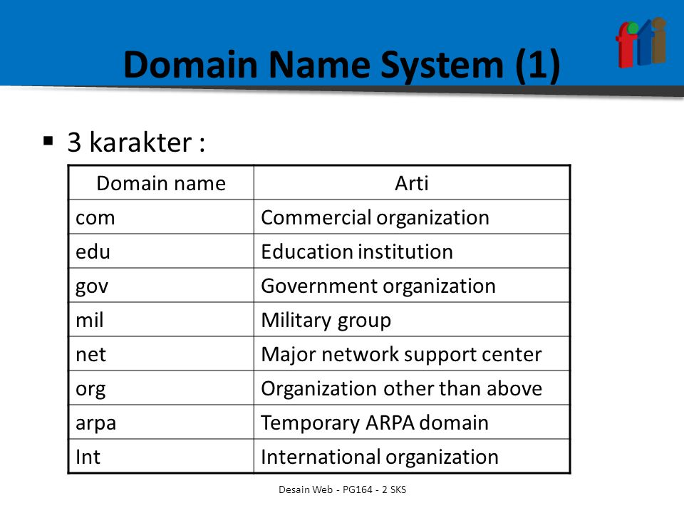 Domain Name System (1)  3 karakter : Domain nameArti comCommercial organization eduEducation institution govGovernment organization milMilitary group netMajor network support center orgOrganization other than above arpaTemporary ARPA domain IntInternational organization Desain Web - PG SKS