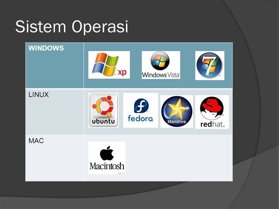 Sistem Operasi WINDOWS LINUX MAC