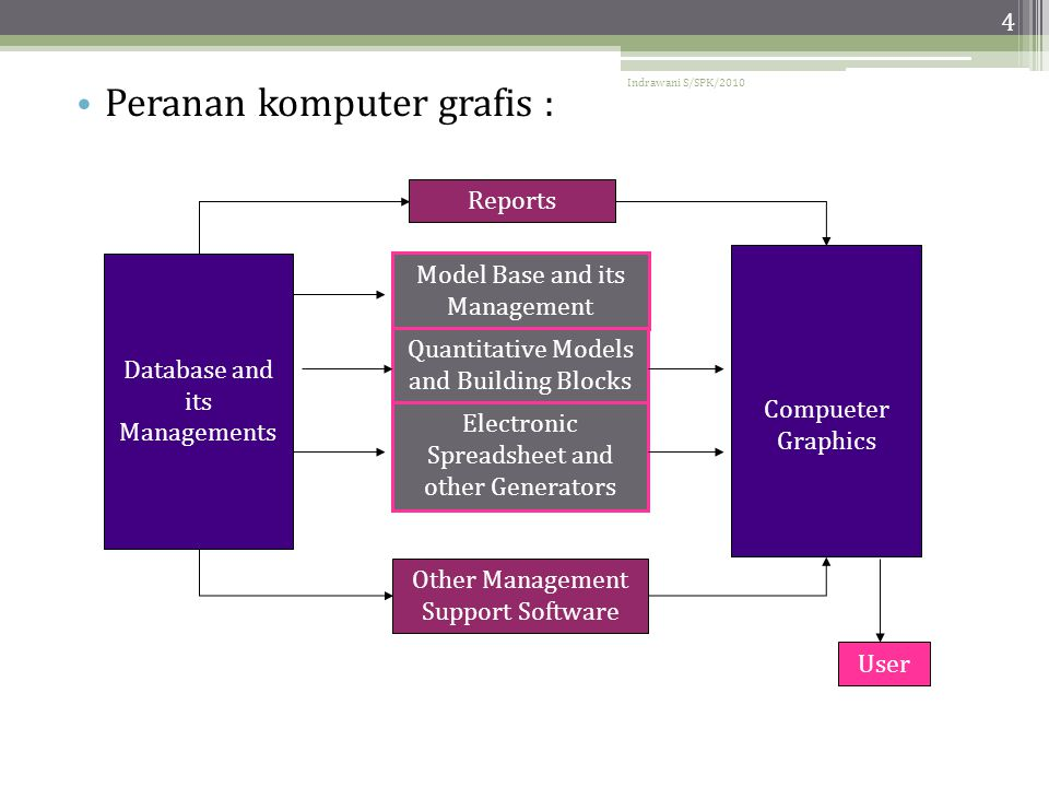 Indrawani S/SPK/2010 4 • Peranan komputer grafis : Model Base and its Management Quantitative Models and Building Blocks Electronic Spreadsheet and other Generators Other Management Support Software Reports Database and its Managements Compueter Graphics User