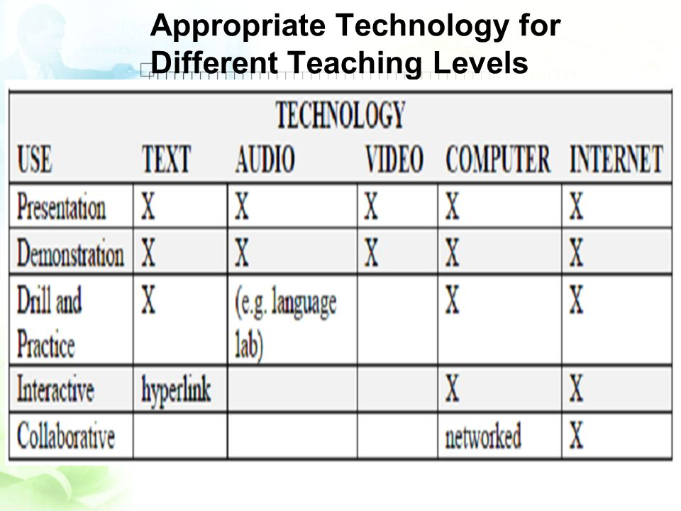Appropriate Technology for Different Teaching Levels