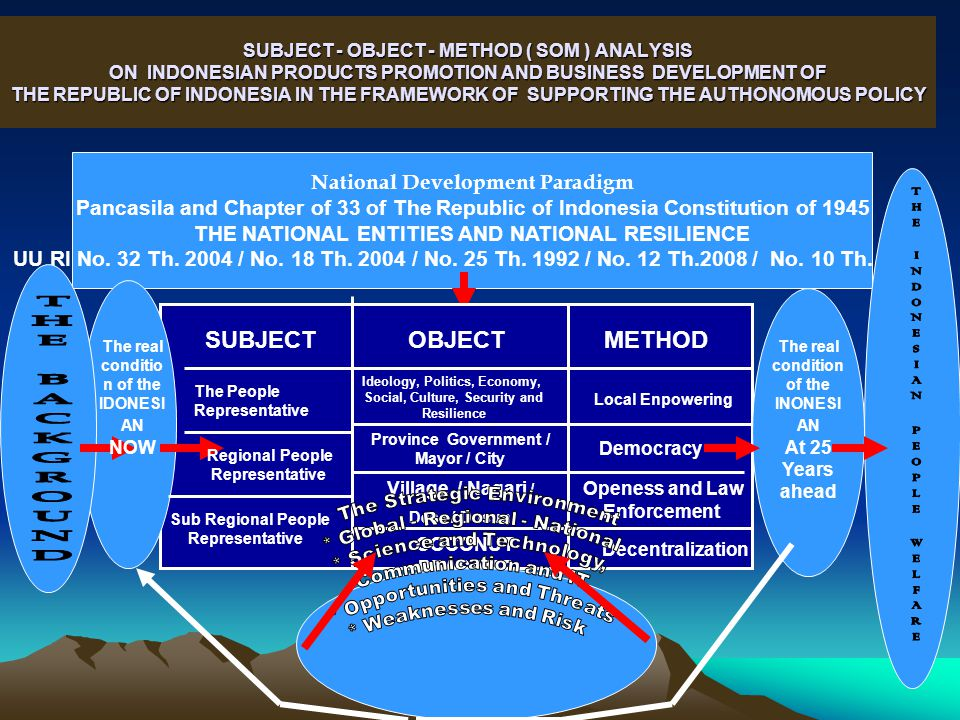 SUBJECT - OBJECT - METHOD ( SOM ) ANALYSIS ON INDONESIAN PRODUCTS PROMOTION AND BUSINESS DEVELOPMENT OF THE REPUBLIC OF INDONESIA IN THE FRAMEWORK OF SUPPORTING THE AUTHONOMOUS POLICY National Development Paradigm Pancasila and Chapter of 33 of The Republic of Indonesia Constitution of 1945 THE NATIONAL ENTITIES AND NATIONAL RESILIENCE UU RI No.
