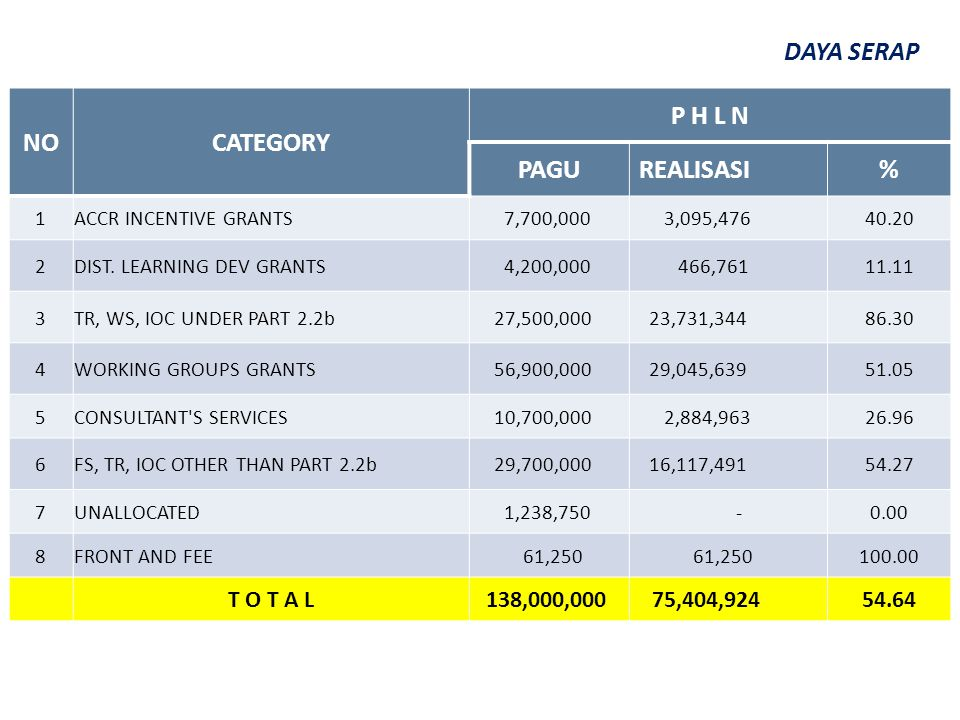 NOCATEGORY P H L N PAGUREALISASI% 1ACCR INCENTIVE GRANTS 7,700,000 3,095,47640.20 2DIST.