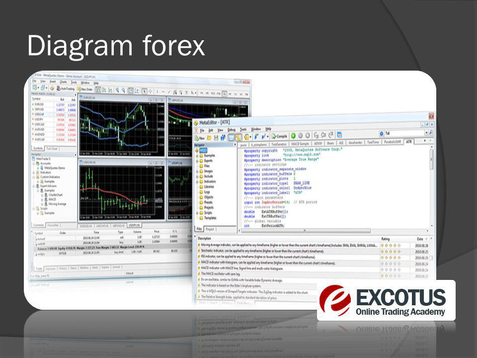 Diagram forex