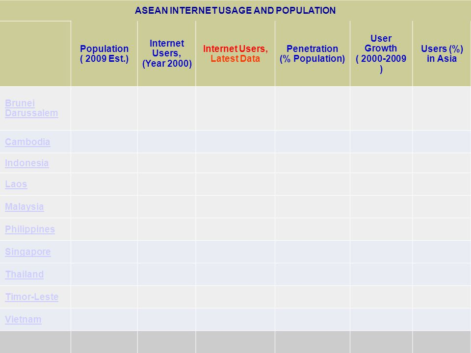 12/14/09 ASEAN INTERNET USAGE AND POPULATION Population ( 2009 Est.) Internet Users, (Year 2000) Internet Users, Latest Data Penetration (% Population) User Growth ( ) Users (%) in Asia Brunei Darussalem Cambodia Indonesia Laos Malaysia Philippines Singapore Thailand Timor-Leste Vietnam