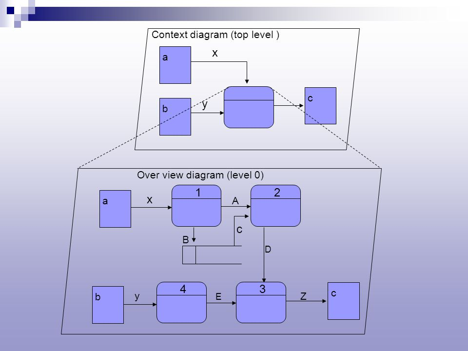 Data flow diagram oleh didik tristianto mkom ppt download 24 a b c x y context diagram top level 1 a b c x y over view diagram level 0 2 43 a c d b e z ccuart Choice Image
