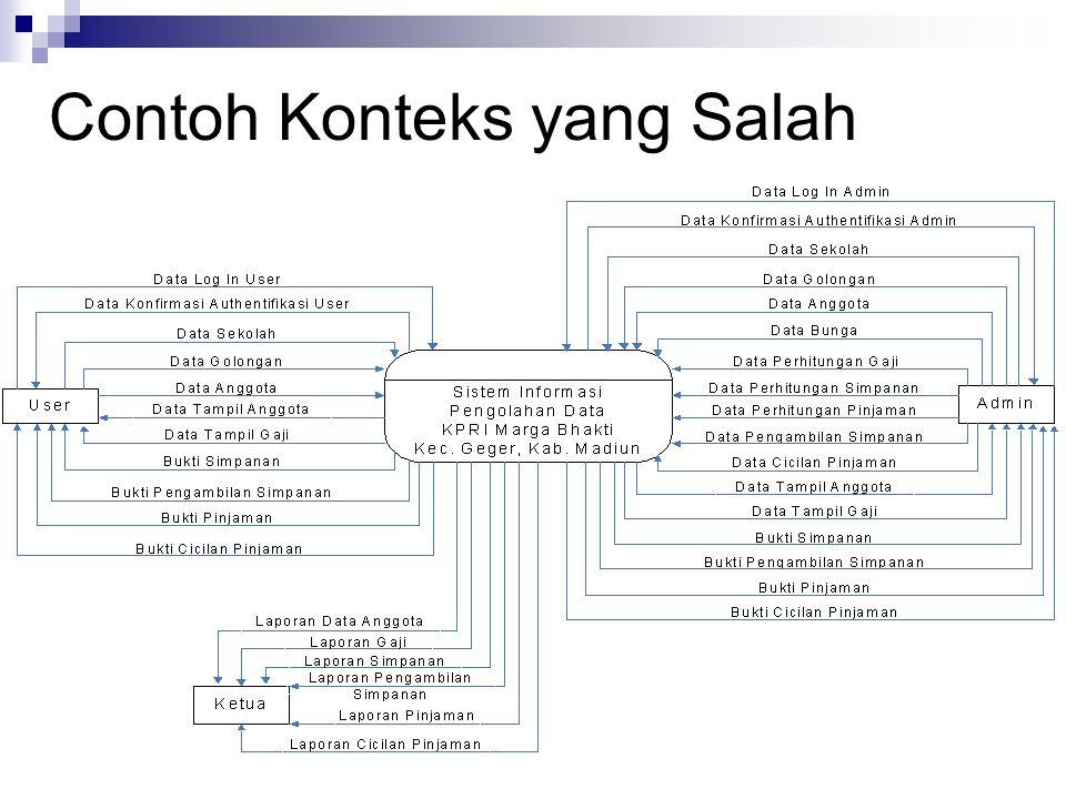 Data flow diagram oleh didik tristianto mkom ppt download 33 contoh konteks yang salah ccuart Images