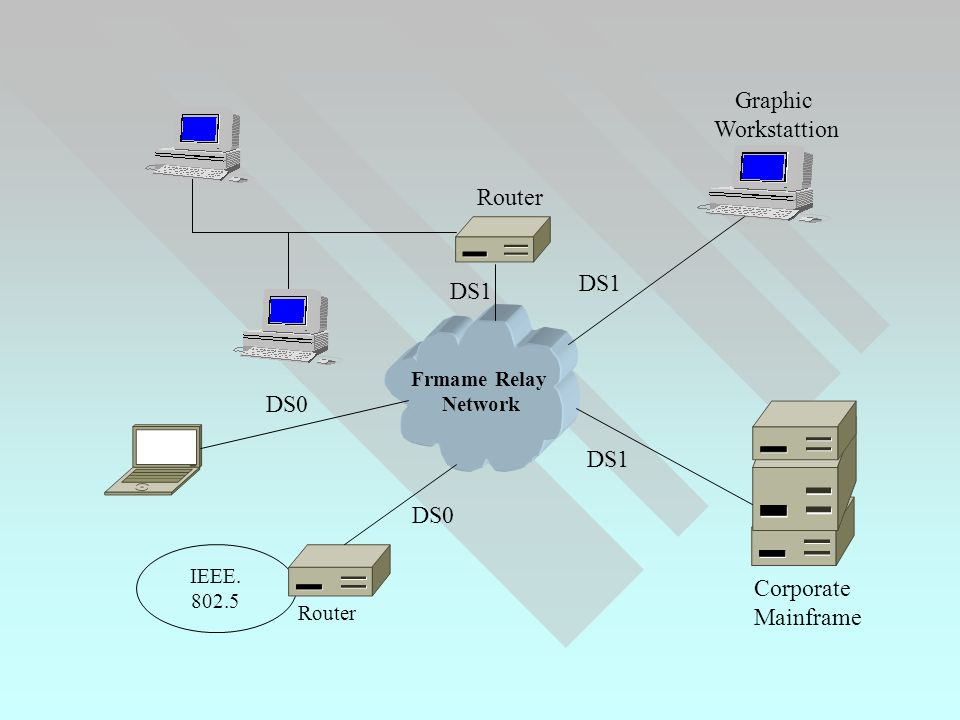 IEEE Frmame Relay Network Router Graphic Workstattion Corporate Mainframe DS0 DS1