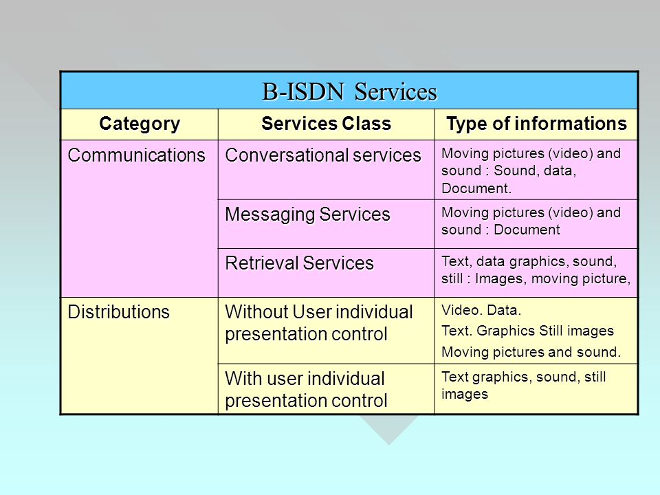 B-ISDN Services Category Services Class Type of informations Communications Conversational services Moving pictures (video) and sound : Sound, data, Document.
