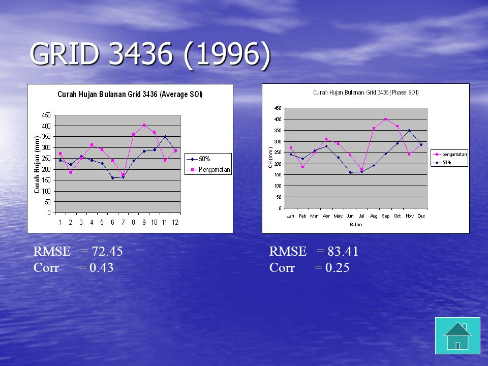 GRID 3436 (1996) RMSE = Corr = 0.43 RMSE = Corr = 0.25