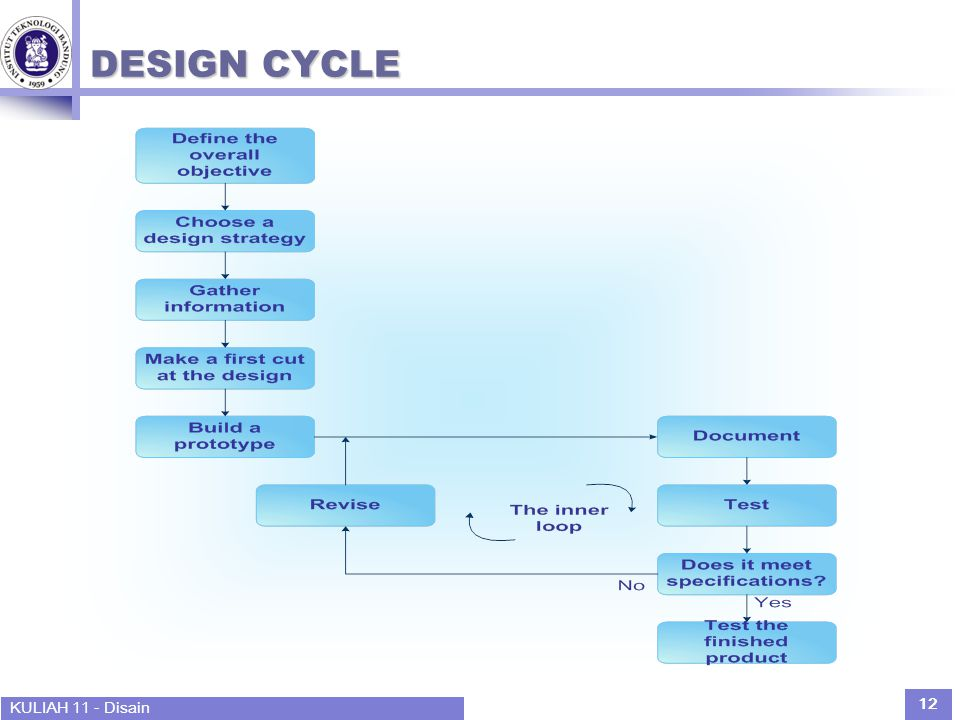 KULIAH 11 - Disain 12 DESIGN CYCLE