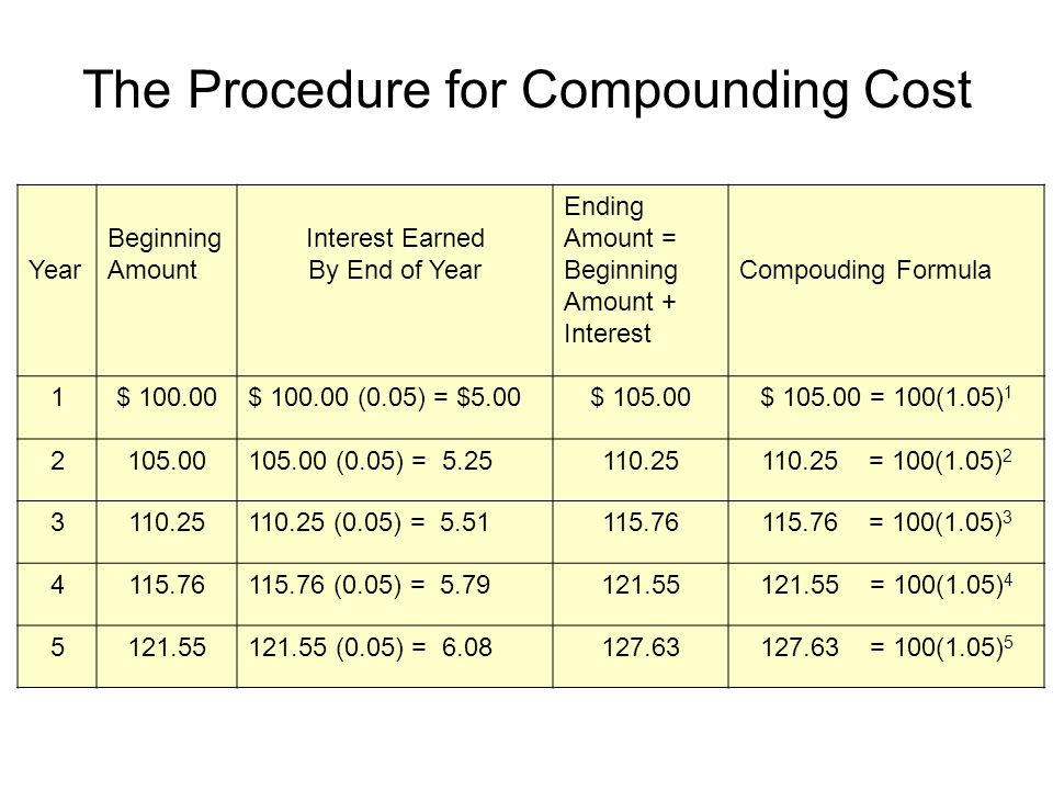 The Procedure for Compounding Cost Year Beginning Amount Interest Earned By End of Year Ending Amount = Beginning Amount + Interest Compouding Formula 1$ 100.00$ 100.00 (0.05) = $5.00$ 105.00$ 105.00 = 100(1.05) 1 2105.00105.00 (0.05) = 5.25110.25110.25 = 100(1.05) 2 3110.25110.25 (0.05) = 5.51115.76115.76 = 100(1.05) 3 4115.76115.76 (0.05) = 5.79121.55121.55 = 100(1.05) 4 5121.55121.55 (0.05) = 6.08127.63127.63 = 100(1.05) 5