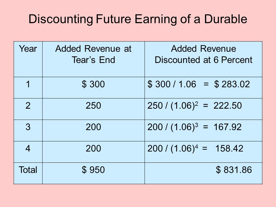 Discounting Future Earning of a Durable YearAdded Revenue at Tear's End Added Revenue Discounted at 6 Percent 1$ 300$ 300 / 1.06 = $ 283.02 2250250 / (1.06) 2 = 222.50 3200200 / (1.06) 3 = 167.92 4200200 / (1.06) 4 = 158.42 Total$ 950 $ 831.86