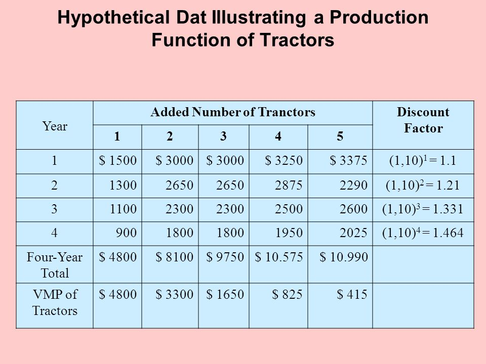 Hypothetical Dat Illustrating a Production Function of Tractors Year Added Number of TranctorsDiscount Factor 12345 1$ 1500$ 3000 $ 3250$ 3375(1,10) 1 = 1.1 213002650 28752290(1,10) 2 = 1.21 311002300 25002600(1,10) 3 = 1.331 49001800 19502025(1,10) 4 = 1.464 Four-Year Total $ 4800$ 8100$ 9750$ 10.575$ 10.990 VMP of Tractors $ 4800$ 3300$ 1650$ 825$ 415