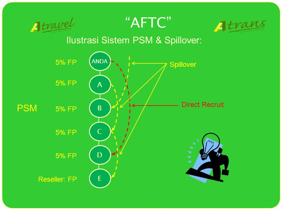 ANDA Ilustrasi Sistem PSM & Spillover: ABCDE Spillover Direct Recruit AFTC Reseller: FP 5% FP PSM