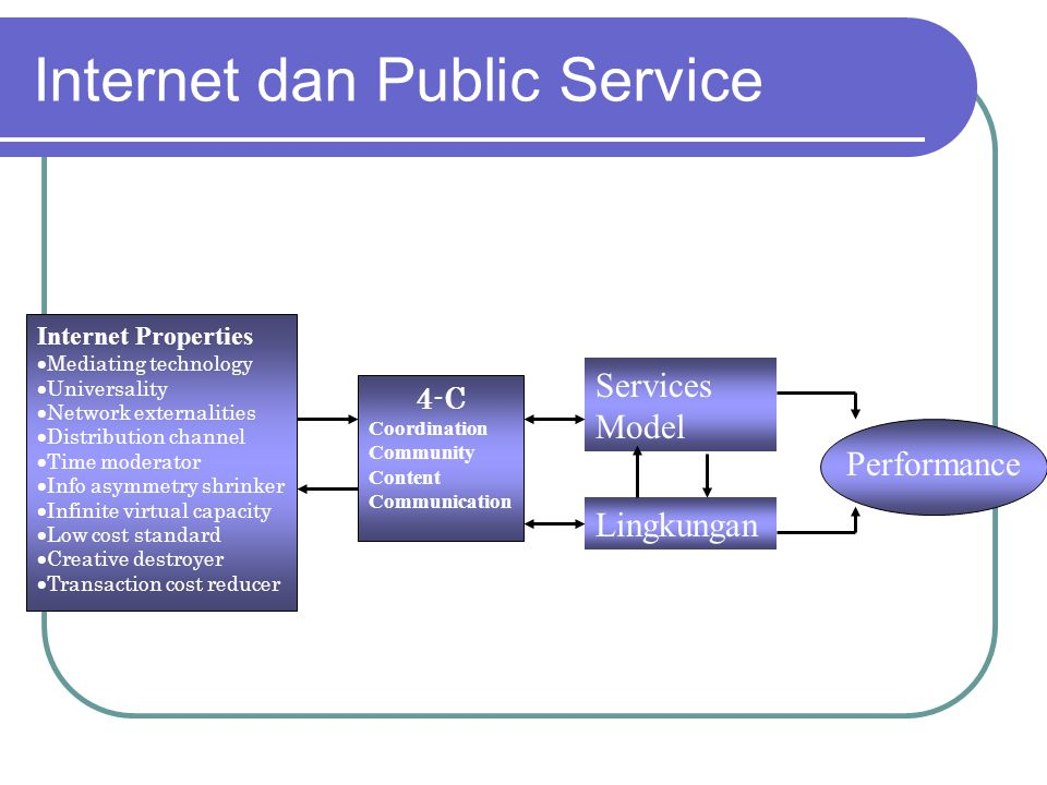 Internet dan Public Service Internet Properties  Mediating technology  Universality  Network externalities  Distribution channel  Time moderator  Info asymmetry shrinker  Infinite virtual capacity  Low cost standard  Creative destroyer  Transaction cost reducer 4-C Coordination Community Content Communication Services Model Lingkungan Performance