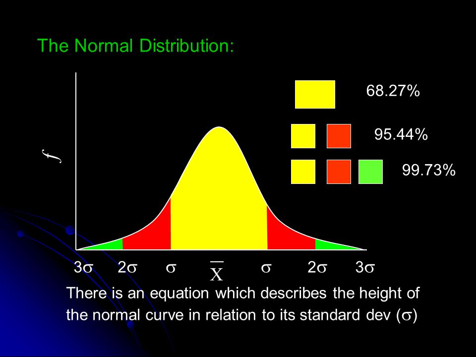 The Normal Distribution: There is an equation which describes the height of the normal curve in relation to its standard dev (  ) X  22 33 22 33 68.27% 95.44% 99.73% f