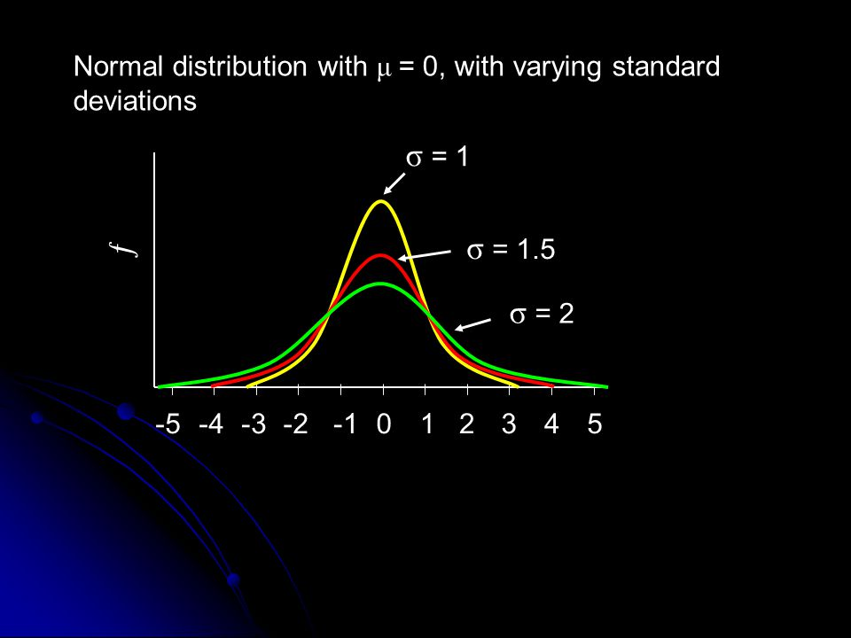 ƒ -4-3-20123-545 σ = 1 σ = 1.5 σ = 2 Normal distribution with μ = 0, with varying standard deviations