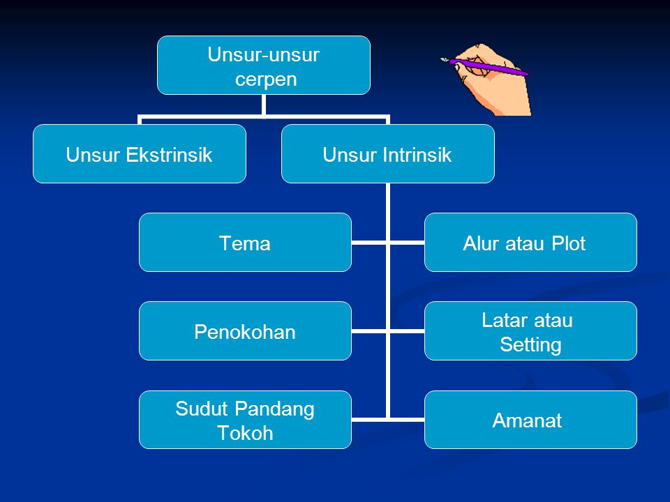 Unsur Intrinsik Ekstrinsik Prosa Cerpen Novel Ppt Download