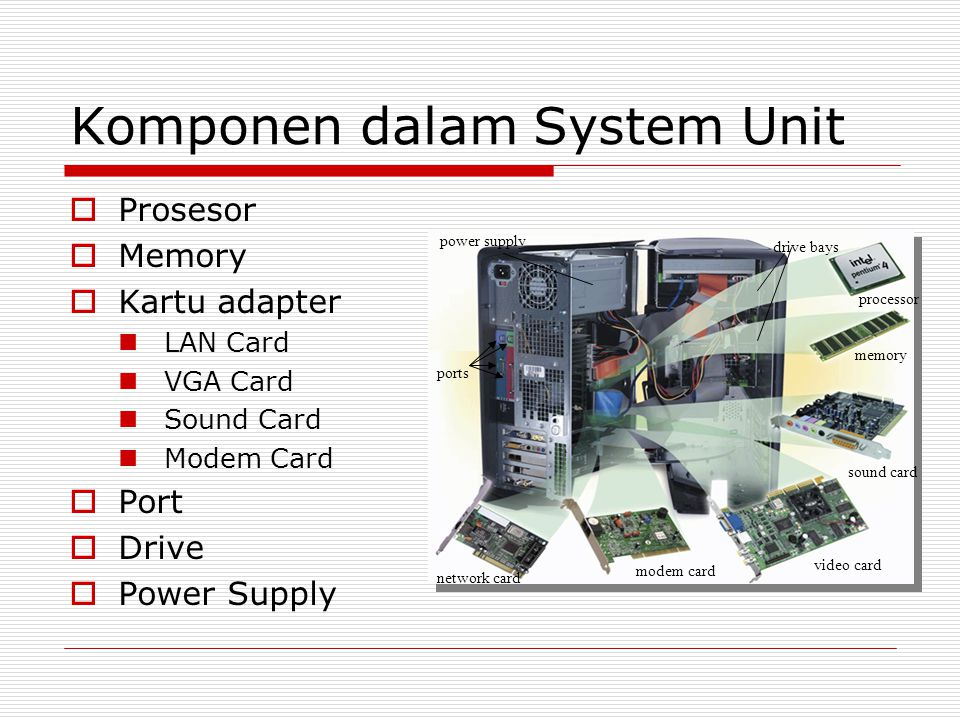 Komponen dalam System Unit  Prosesor  Memory  Kartu adapter  LAN Card  VGA Card  Sound Card  Modem Card  Port  Drive  Power Supply power supply ports drive bays processor memory sound card video card modem card network card
