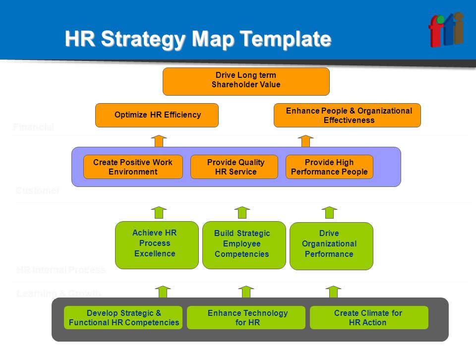 Optimize HR Efficiency Drive Long term Shareholder Value Enhance People & Organizational Effectiveness Achieve HR Process Excellence Develop Strategic & Functional HR Competencies Build Strategic Employee Competencies Drive Organizational Performance Enhance Technology for HR Create Climate for HR Action HR Strategy Map Template Financial Customer HR Internal Process Learning & Growth Create Positive Work Environment Provide Quality HR Service Provide High Performance People