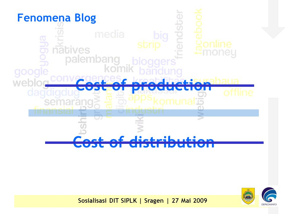 Sosialisasi DIT SIPLK | Sragen | 27 Mai 2009 Fenomena Blog Cost of production Cost of distribution