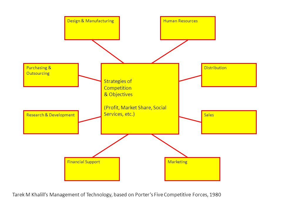 Design & ManufacturingHuman Resources DistributionPurchasing & Outsourcing Research & DevelopmentSales Financial SupportMarketing Strategies of Competition & Objectives (Profit, Market Share, Social Services, etc.) Tarek M Khalill's Management of Technology, based on Porter's Five Competitive Forces, 1980
