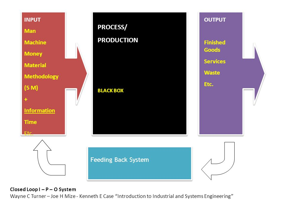Feeding Back System INPUT Man Machine Money Material Methodology (5 M) + Information Time Etc.