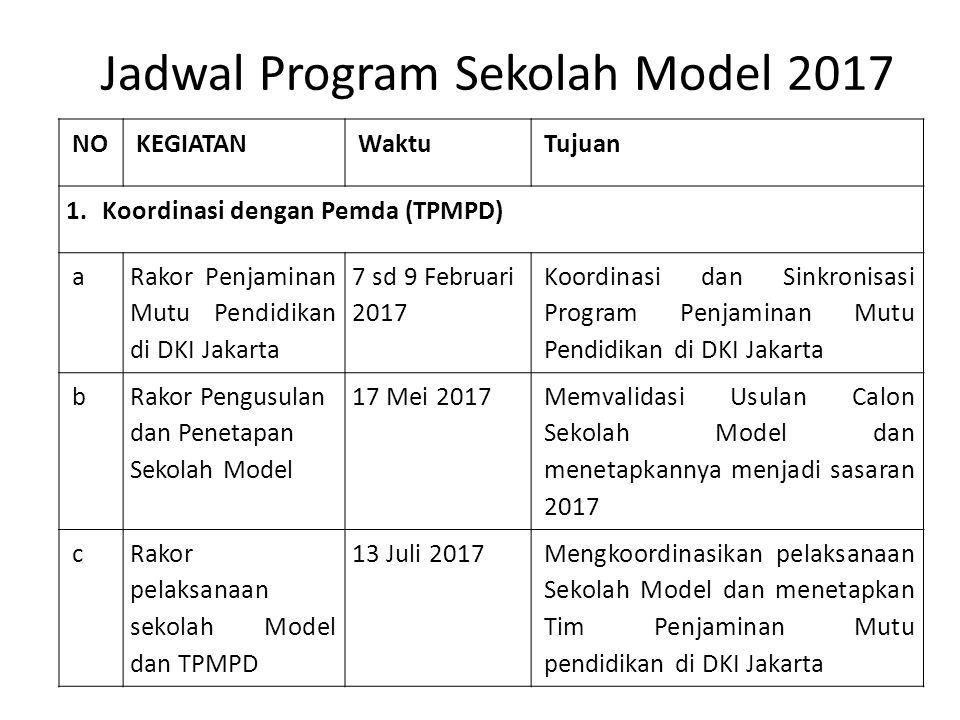 Pelatihan Tim Penjaminan Mutu Pendidikan Sekolah Tpmps Materi 3 Pengembangan Sekolah Model Ppt Download