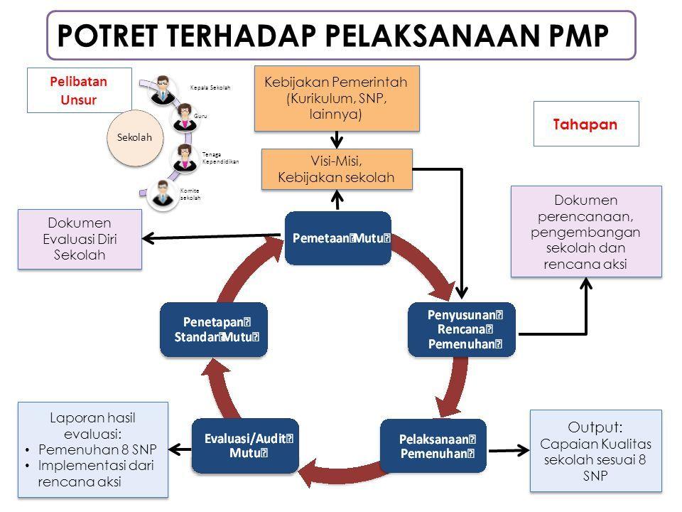 Pelatihan Tim Penjaminan Mutu Pendidikan Sekolah Tpmps Materi 3