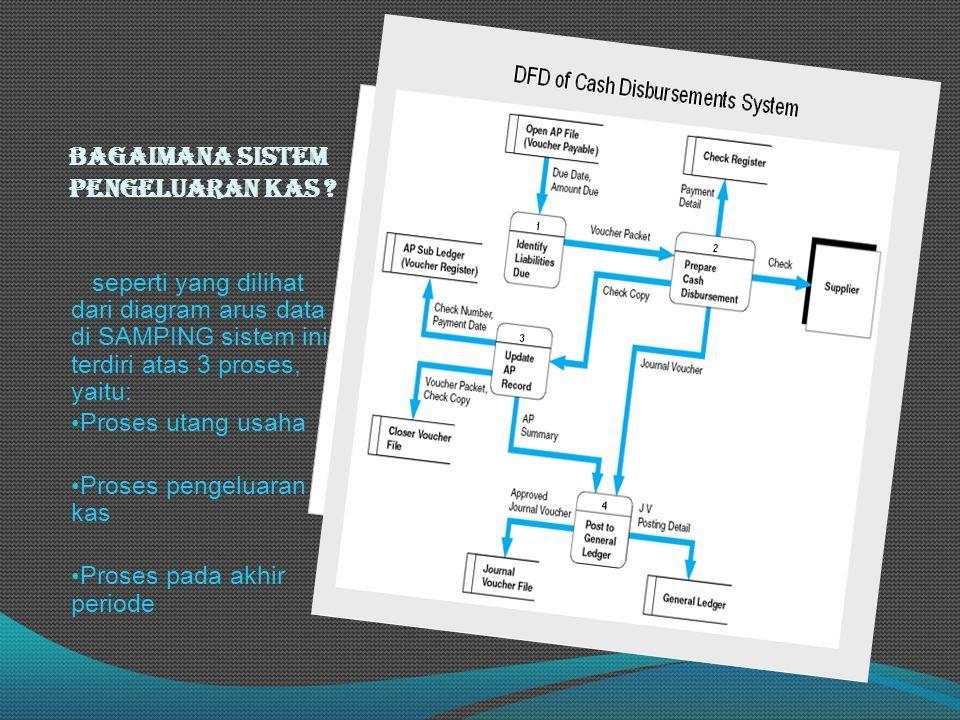 Tinjauan umum aktivitas pembelian sistem siklus pengeluaran bagaimana sistem pengeluaran kas ccuart Choice Image