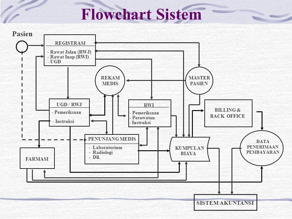 Analisa Perancangan Sistem Bagan Alir Flowchart Bagan Chart