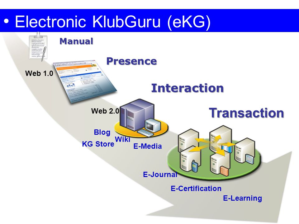 • Electronic KlubGuru (eKG) Presence Interaction Manual Transaction Web 1.0 Web 2.0 Blog Wiki KG Store E-Journal E-Certification E-Learning E-Media