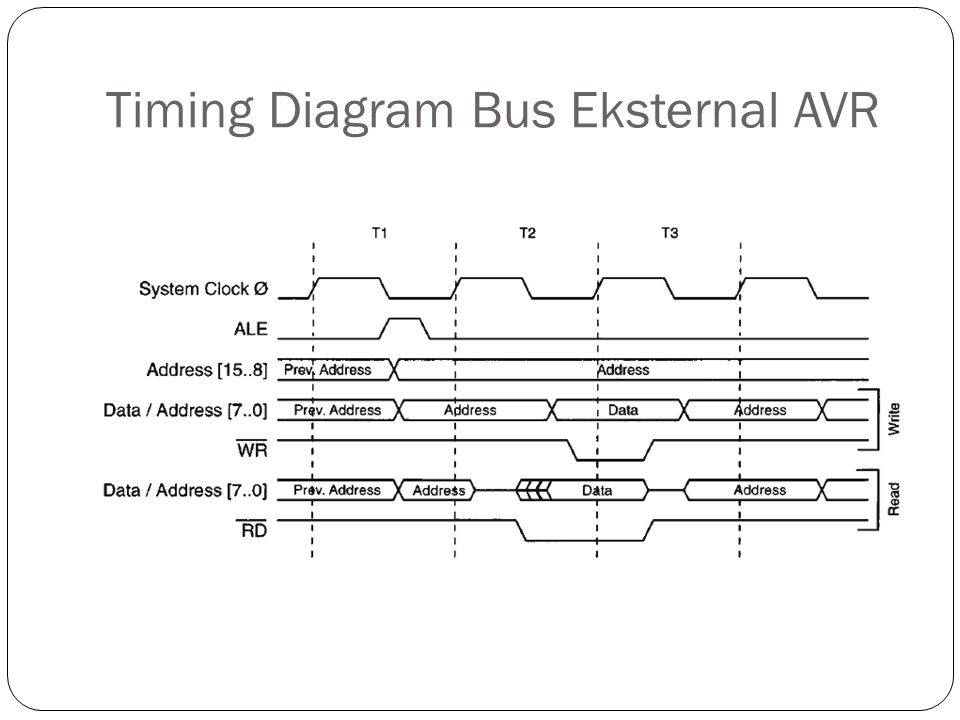 Timing Diagram Bus Eksternal AVR
