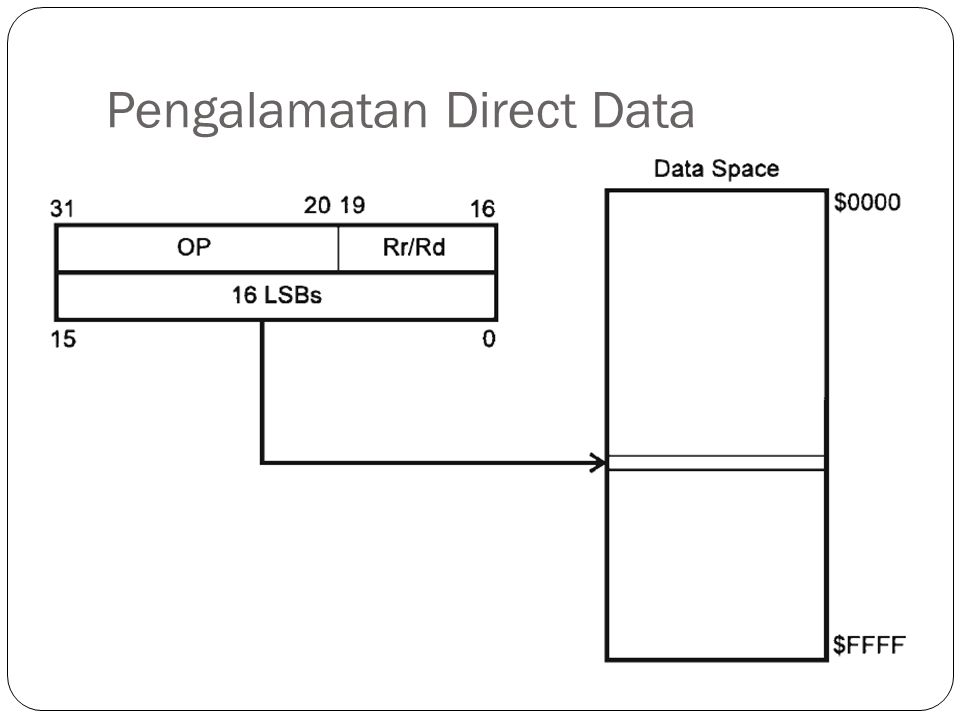 Pengalamatan Direct Data