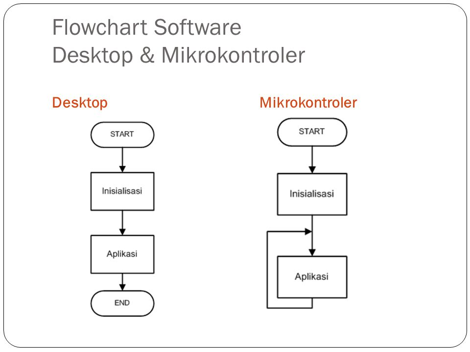 Flowchart Software Desktop & Mikrokontroler DesktopMikrokontroler