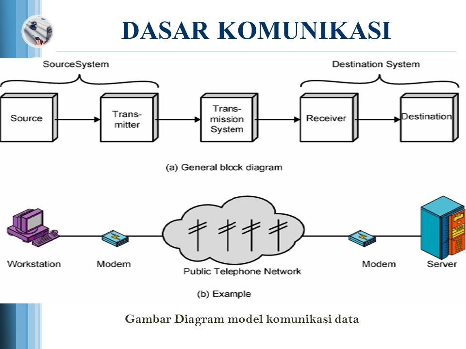 Logo dasar komunikasi data dan jaringan komputer ppt download 3 dasar komunikasi gambar diagram model komunikasi data ccuart Choice Image