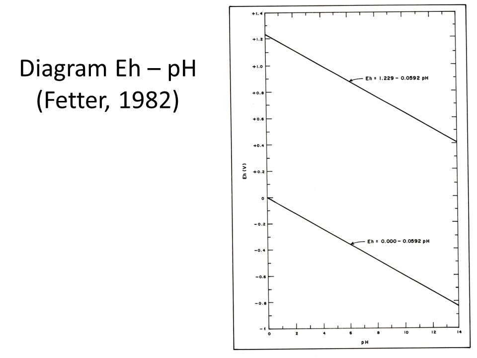 Diagram Eh – pH (Fetter, 1982)‏