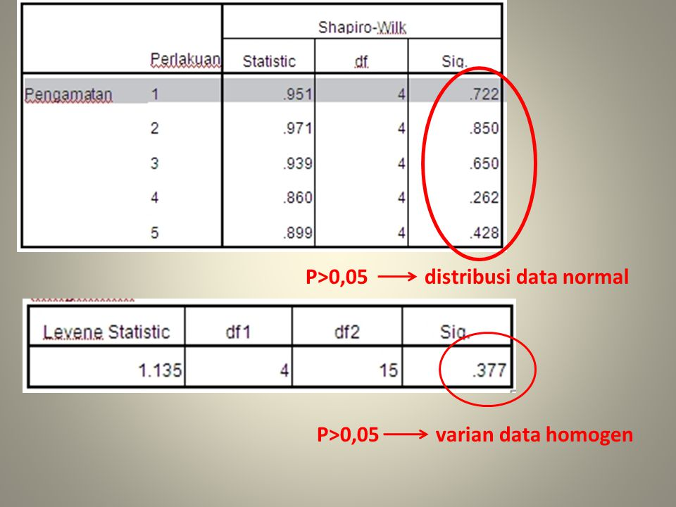 P>0,05 distribusi data normal P>0,05 varian data homogen