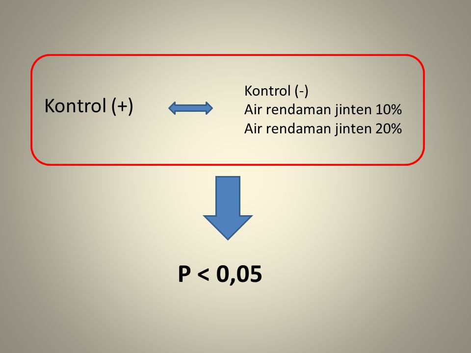 Kontrol (+) Kontrol (-) Air rendaman jinten 10% Air rendaman jinten 20% P < 0,05