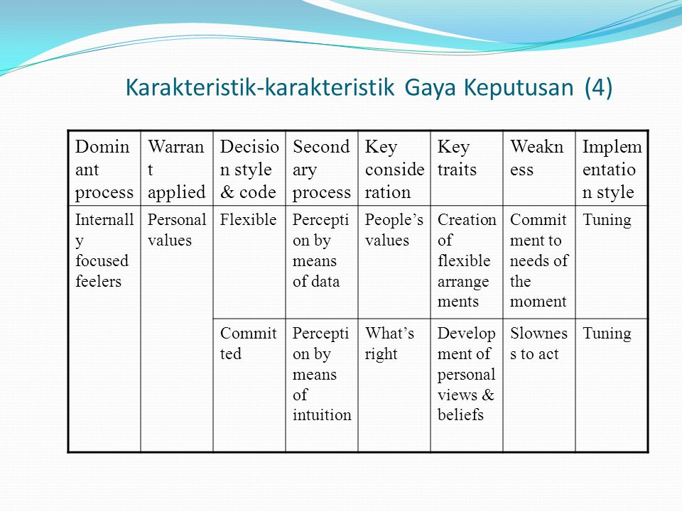 Karakteristik-karakteristik Gaya Keputusan (4) Domin ant process Warran t applied Decisio n style & code Second ary process Key conside ration Key traits Weakn ess Implem entatio n style Internall y focused feelers Personal values FlexiblePercepti on by means of data People's values Creation of flexible arrange ments Commit ment to needs of the moment Tuning Commit ted Percepti on by means of intuition What's right Develop ment of personal views & beliefs Slownes s to act Tuning