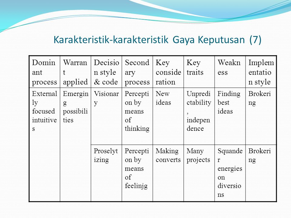 Karakteristik-karakteristik Gaya Keputusan (7) Domin ant process Warran t applied Decisio n style & code Second ary process Key conside ration Key traits Weakn ess Implem entatio n style External ly focused intuitive s Emergin g possibili ties Visionar y Percepti on by means of thinking New ideas Unpredi ctability, indepen dence Finding best ideas Brokeri ng Proselyt izing Percepti on by means of feelinjg Making converts Many projects Squande r energies on diversio ns Brokeri ng