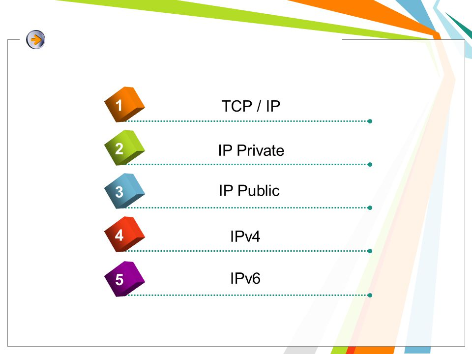 4 TCP / IP IP Private IP Public IPv4 IPv6