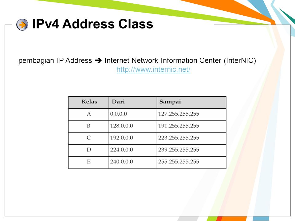IPv4 Address Class pembagian IP Address  Internet Network Information Center (InterNIC)