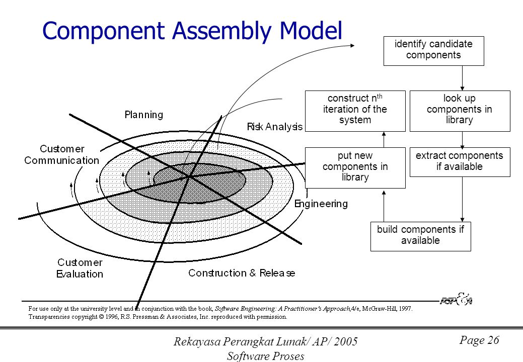 Rekayasa Perangkat Lunak/ AP/ 2005 Software Proses Page 26 Component Assembly Model extract components if available build components if available construct n th iteration of the system identify candidate components look up components in library put new components in library