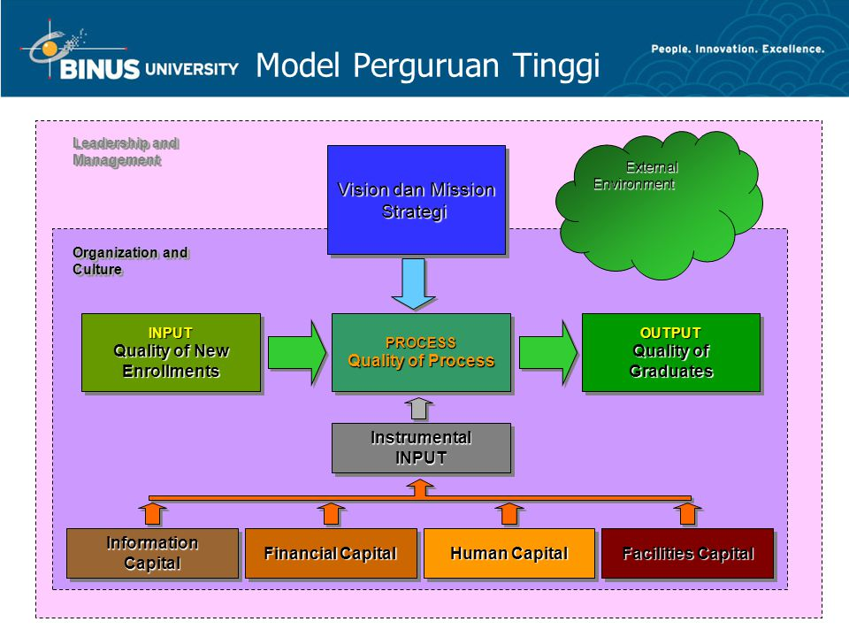 Model Perguruan Tinggi Information Capital Information Capital Information Capital Information Capital Financial Capital Financial Capital Financial Capital Financial Capital Human Capital Human Capital Human Capital Human Capital Facilities Capital Facilities Capital Facilities Capital Facilities Capital Instrumental INPUT PROCESS Quality of Process PROCESS Quality of Process PROCESS Quality of Process PROCESS Quality of Process INPUT Quality of New INPUT Quality of New Enrollments INPUT Quality of New INPUT Quality of New Enrollments OUTPUT Quality of Graduates OUTPUT Quality of Graduates OUTPUT Quality of Graduates OUTPUT Quality of Graduates Vision dan Mission Vision dan Mission Strategi Vision dan Mission Vision dan Mission Strategi Leadership and Management Leadership and Management Leadership and Management Leadership and Management Organization and Culture Organization and Culture Organization and Culture Organization and Culture External Environment