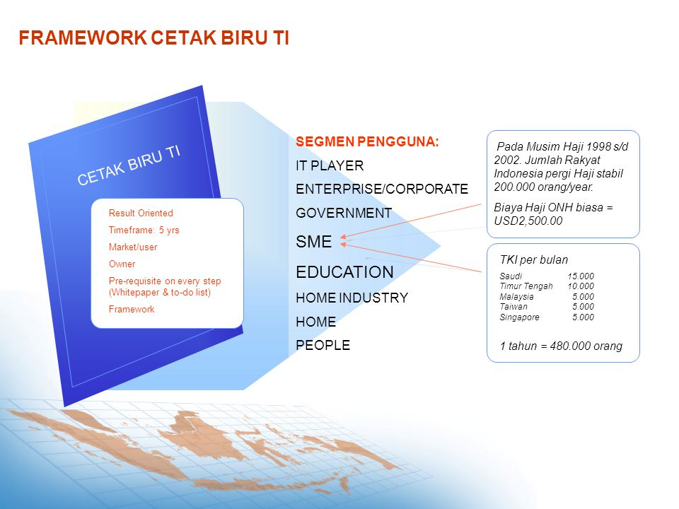 FRAMEWORK CETAK BIRU TI CETAK BIRU TI Result Oriented Timeframe: 5 yrs Market/user Owner Pre-requisite on every step (Whitepaper & to-do list) Framework SEGMEN PENGGUNA: IT PLAYER ENTERPRISE/CORPORATE GOVERNMENT SME EDUCATION HOME INDUSTRY HOME PEOPLE Pada Musim Haji 1998 s/d 2002.