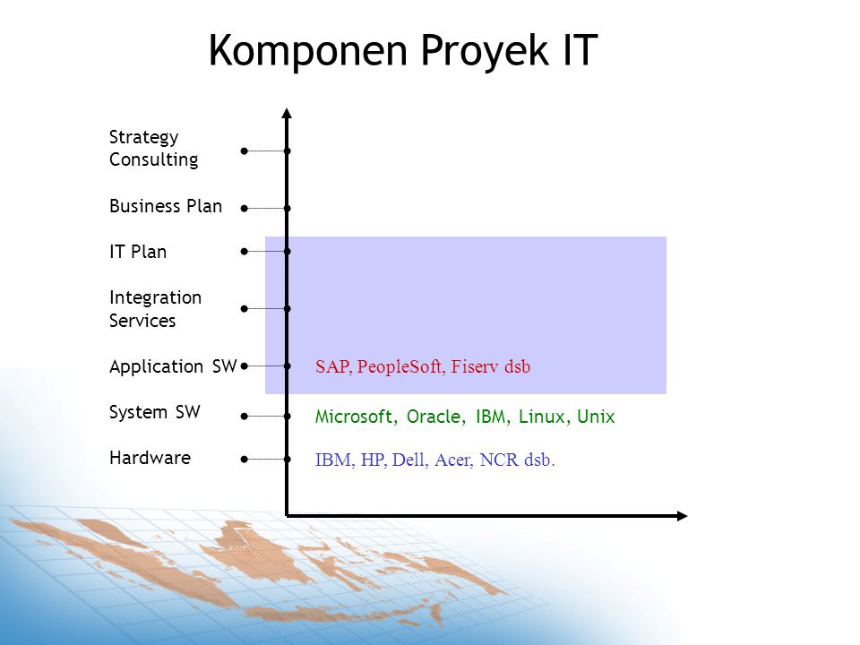 Strategy Consulting Business Plan IT Plan Integration Services Application SW System SW Hardware Komponen Proyek IT IBM, HP, Dell, Acer, NCR dsb.